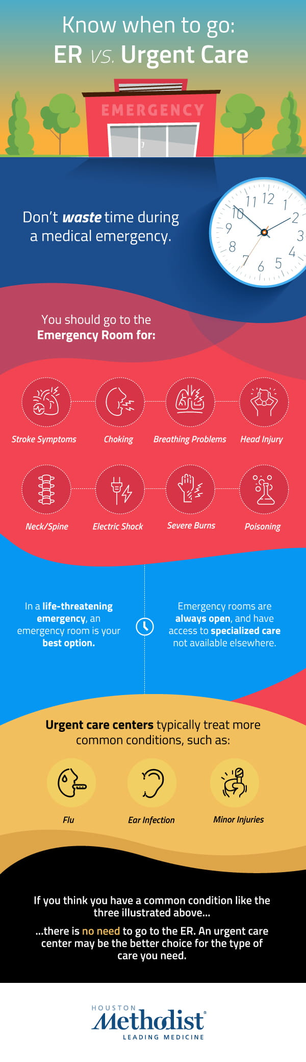 Infographic depicting when to visit an ER and when to visit urgent care