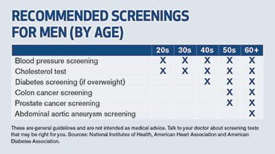 Recommended screenings for men, by age
