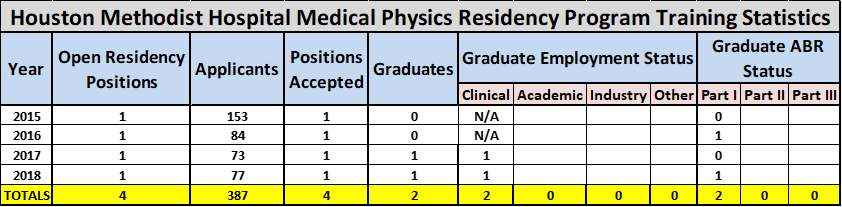 Medical Physics Residency: Curriculum | Houston Methodist