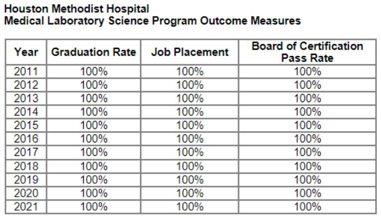 Outcome Measures for the Medical Laboratory Science Program