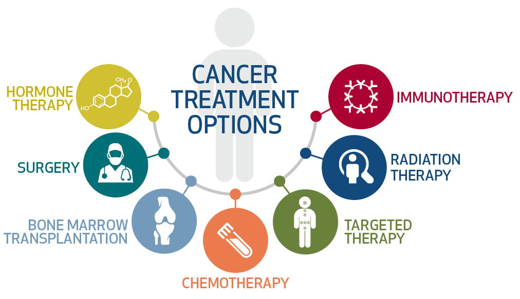 CancerTreatment_Graphic