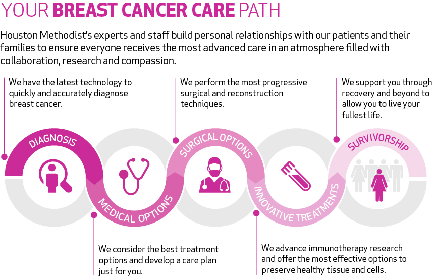 history of breast cancer identification and treatment Earlier detection and better treatment were not enough – the goal must be the  prevention of breast cancer before the movement during most of the 20th.