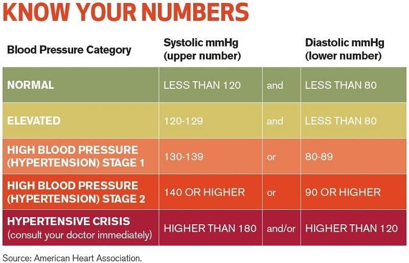 Blood Pressure Guidelines, 2017