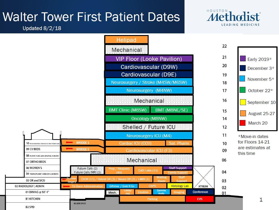 Walter Tower Stacking Diagram