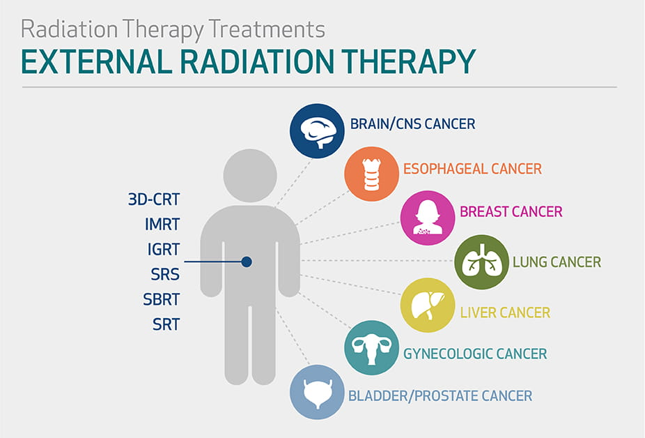CancerTreatment_Graphic3