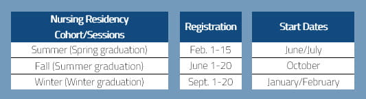 nursing residency program application deadlines
